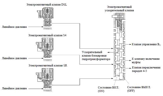 Электромагнитный клапан S4 во